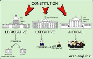 us-federalism-1
