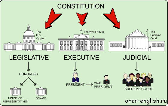 an analysis of the powers of the president in the government of the united states The ap government & politics: united states a study of the conflicting interests and powers of the president and basic to this study is an analysis of the.