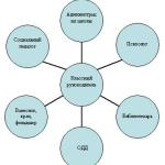 Концепция программы воспитательной работы класса: «Лестница успеха» 5-11 классы
