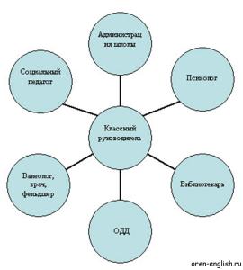Взаимодействие классного руководителя и классного коллектива с социальными службами