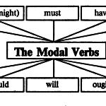 Модальные глаголы (THE MODAL VERBS)