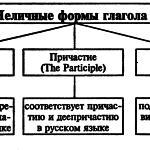 НЕЛИЧНЫЕ ФОРМЫ ГЛАГОЛА (VERBALS)